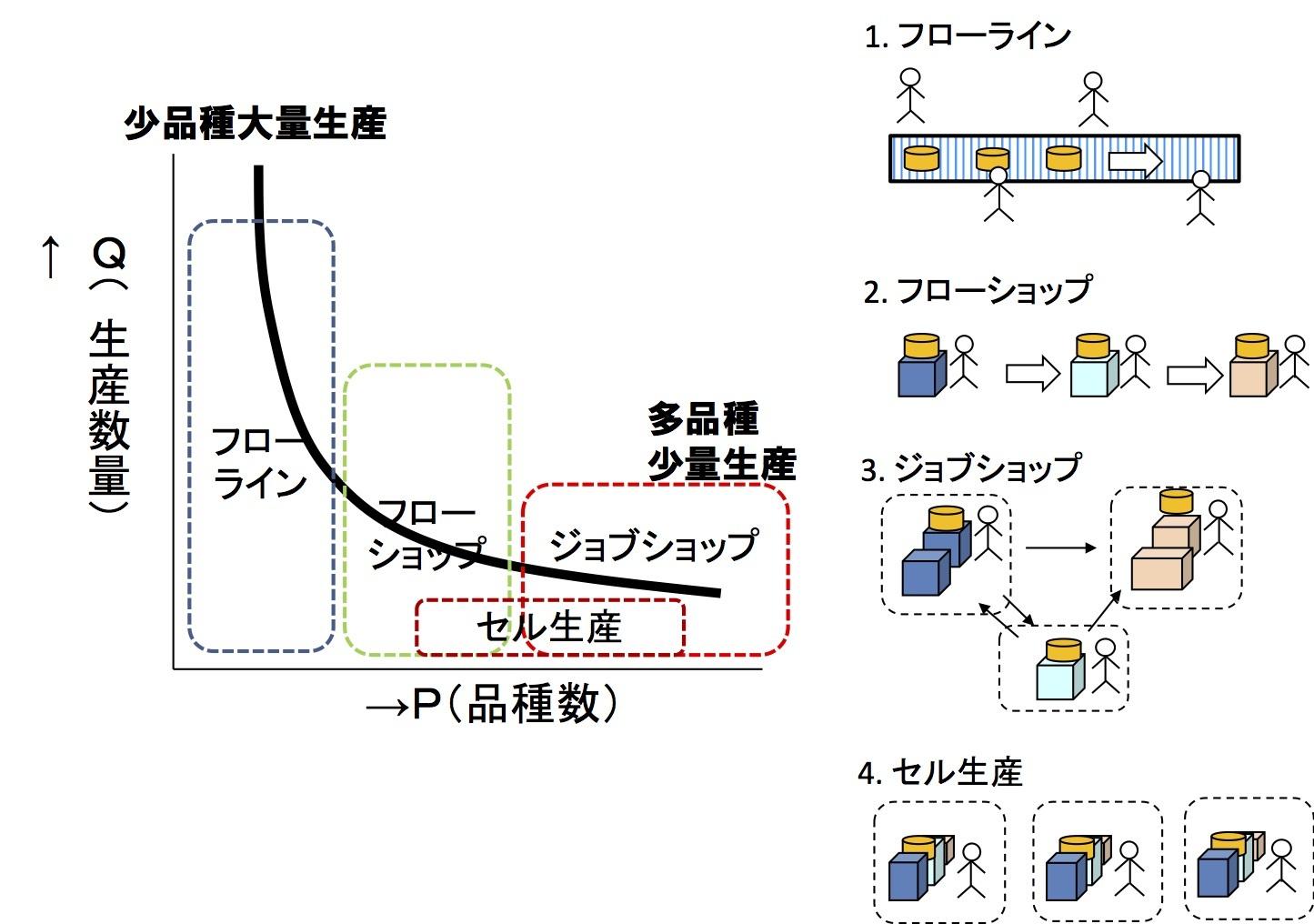 ライン、ショップ、セル 〜 生産方式を理解する_e0058447_13244374.jpg