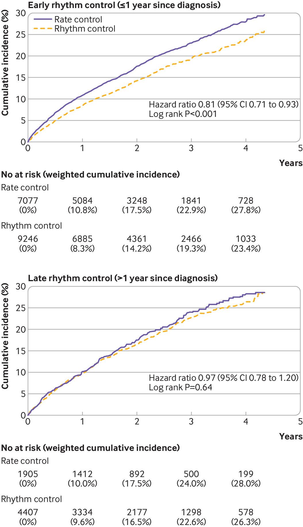 診断から1年以内の心房細動に対するリズムコントロールはレートコントロールより有用:BMJ観察研究_a0119856_07280621.jpg