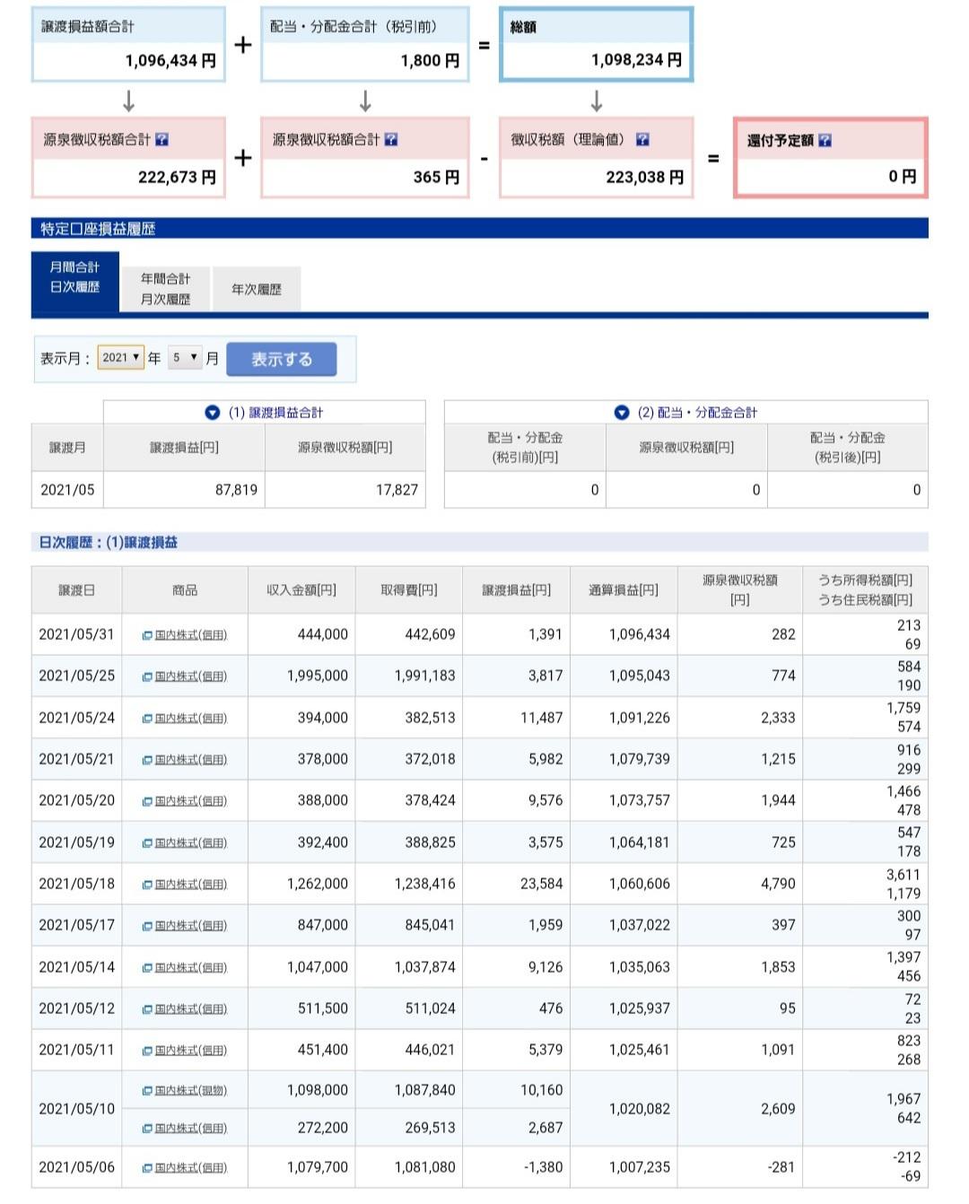 5月株取引収支結果&怠惰な生活(\'ω\')_f0395324_16431212.jpg