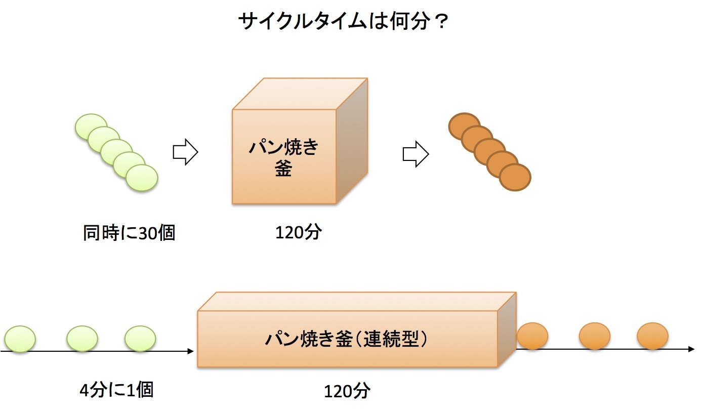 リードタイム、サイクルタイム、タクトタイム 〜 何がどう違うのか_e0058447_08202732.jpg