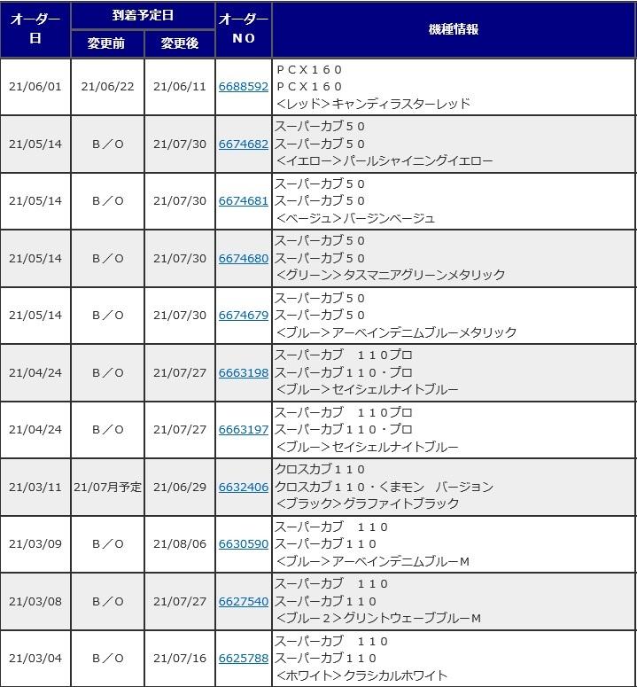ホンダ二輪車の新たな納期_d0368592_21015556.jpg