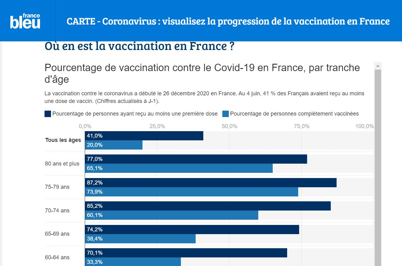 フランスのワクチン接種状況 6月4日現在_f0176688_10474497.png