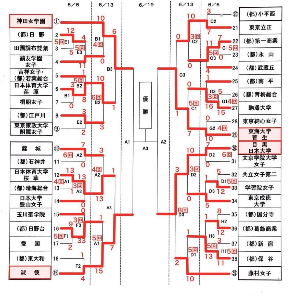令和3年度東京都IH予選 2日目 - Tax-accountant-office ソフトボールブログ