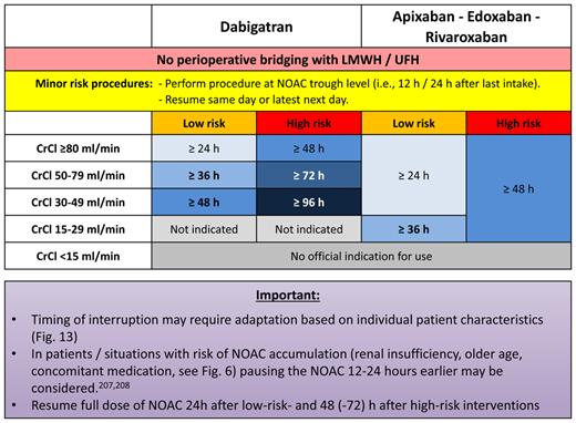 2021EHRAのNOAC使用実践ガイド(超おすすめ):周術期抗凝固療法_a0119856_07111153.png