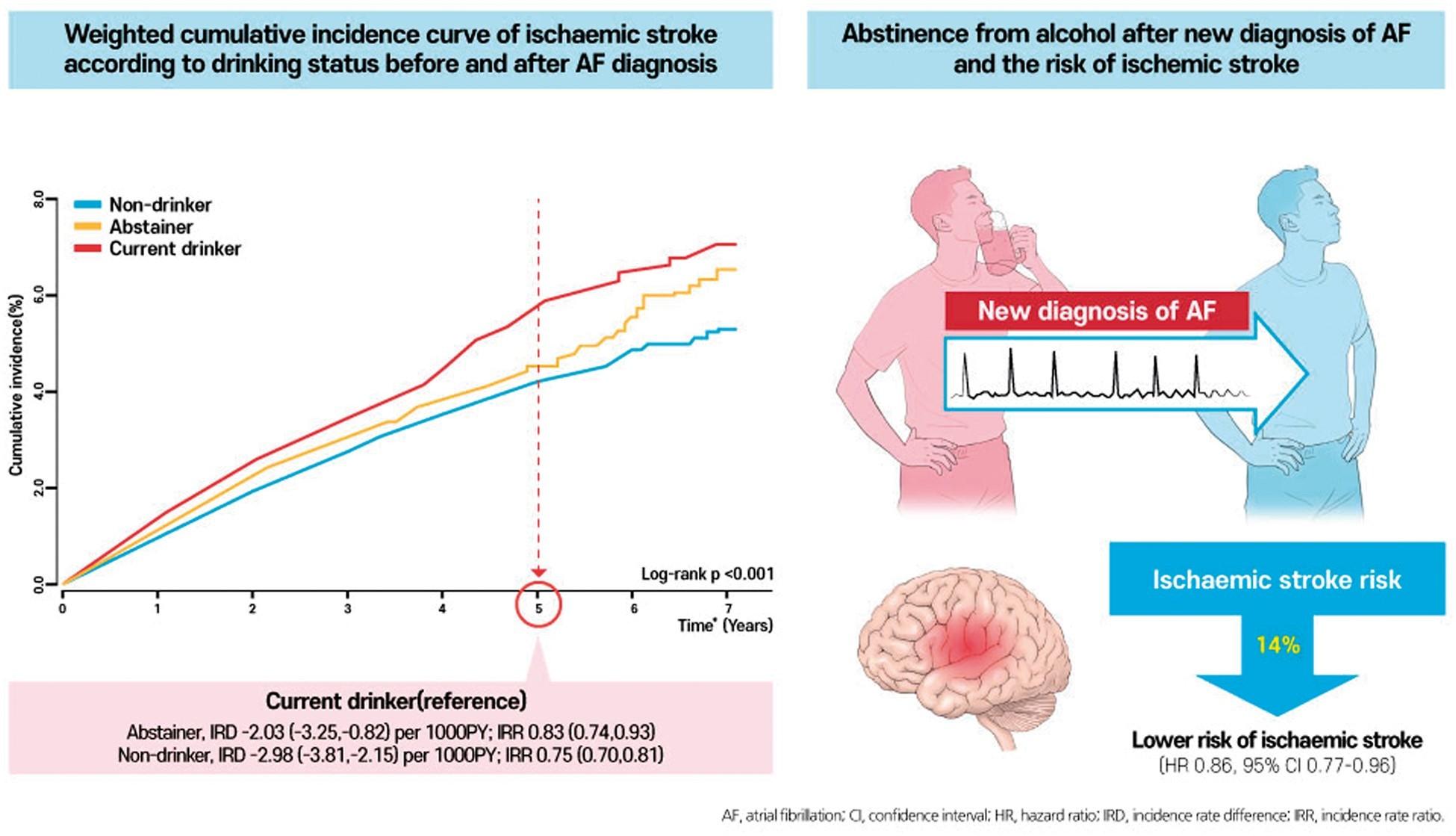 心房細動新規診断後の禁酒はその後の脳卒中リスクを減らす;EHJ誌_a0119856_07041811.jpeg
