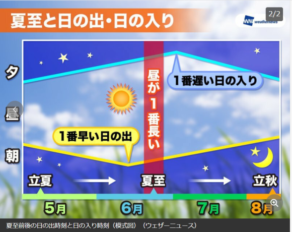 夏至ほか_e0199455_08530099.png