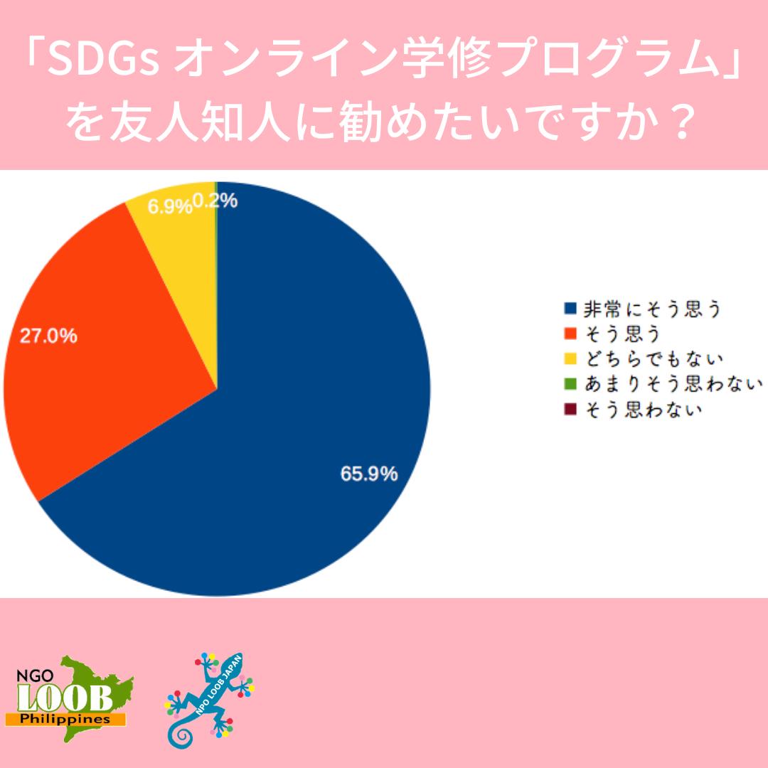 【SDGs Academia】実際どうなの?オンライン学修_d0146933_21363276.png