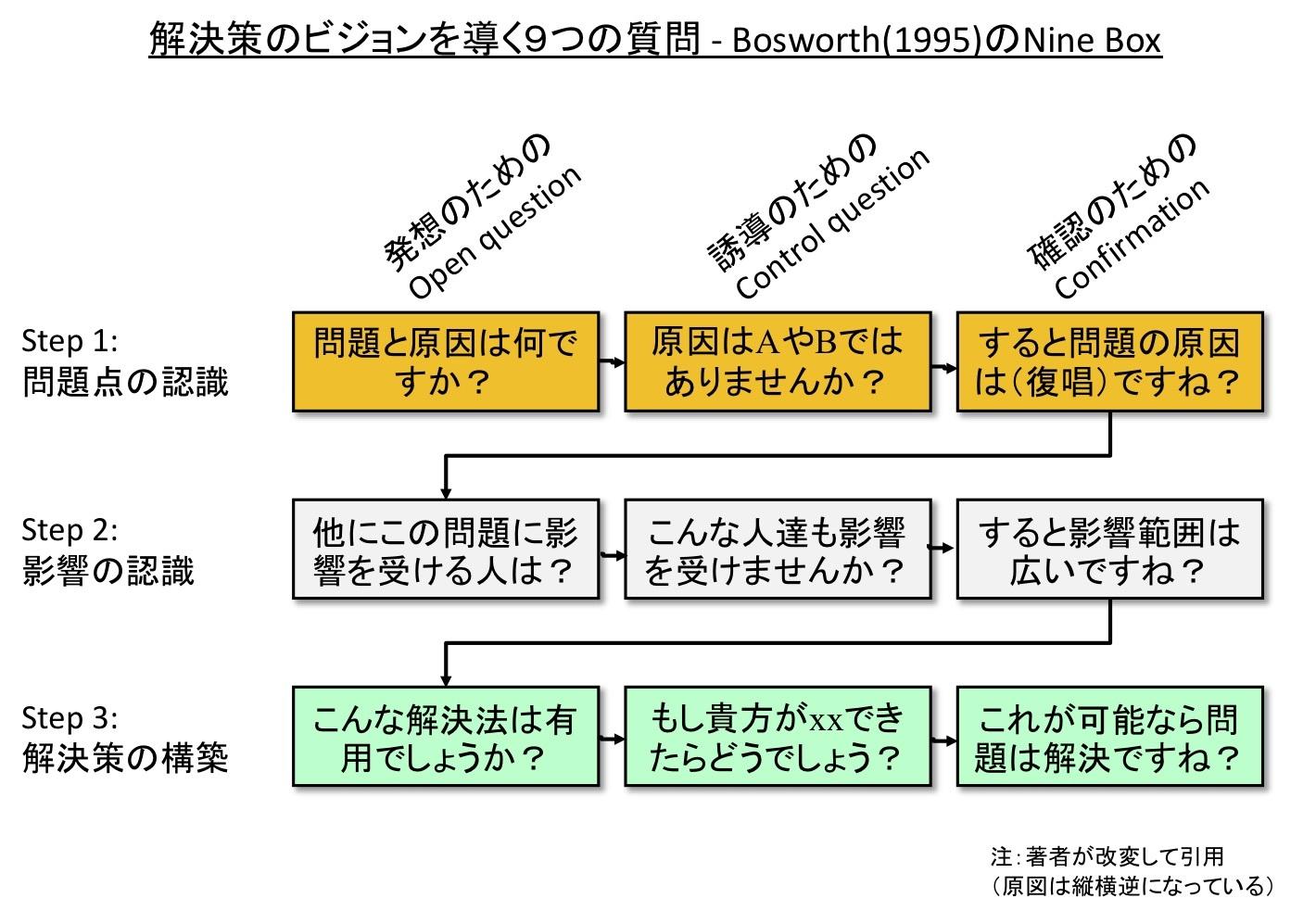ネゴ(交渉)が苦手な人のために(2) 〜 解決策のビジョンを導く3 x 3の質問_e0058447_22581975.jpg
