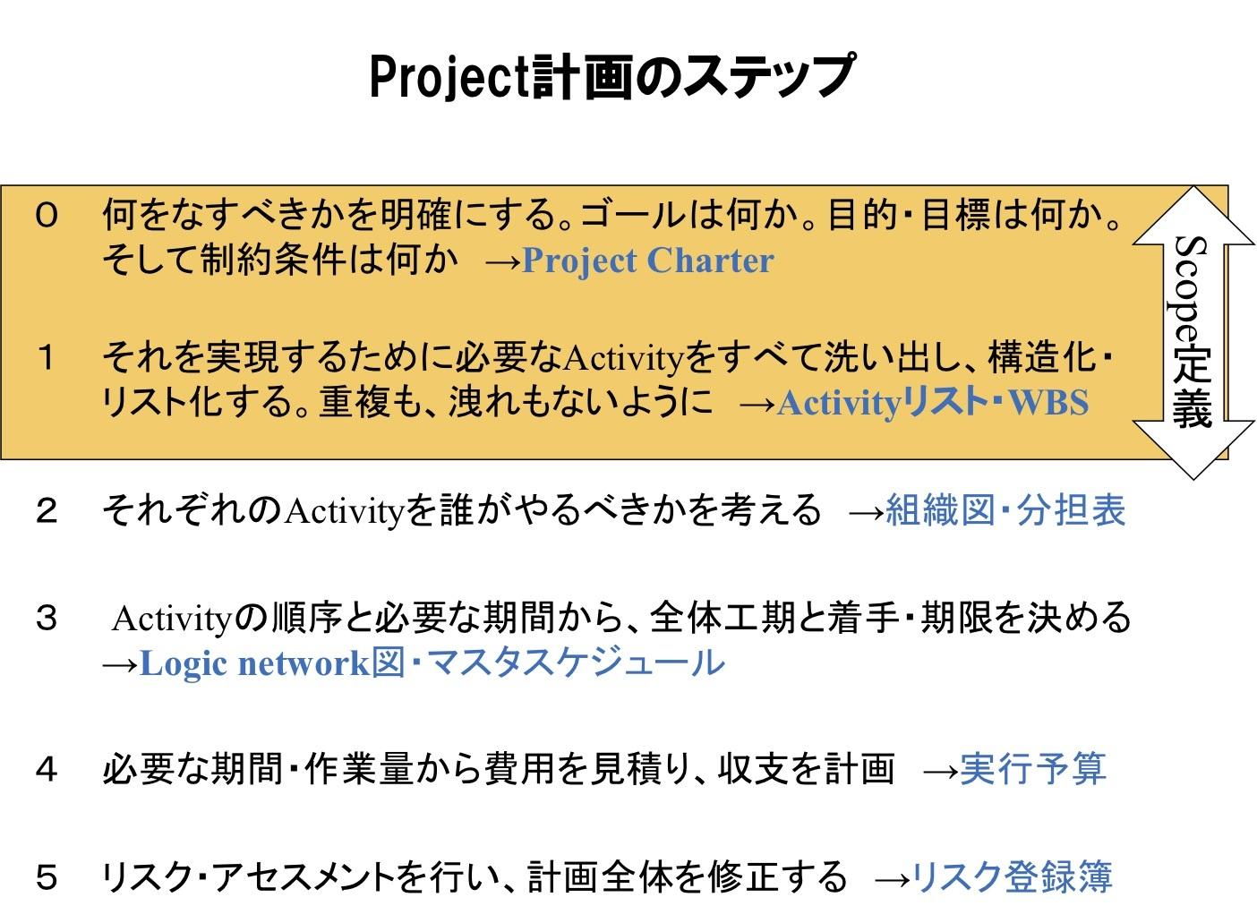 成功するプロジェクト計画はこうして立てる_e0058447_23332562.jpg