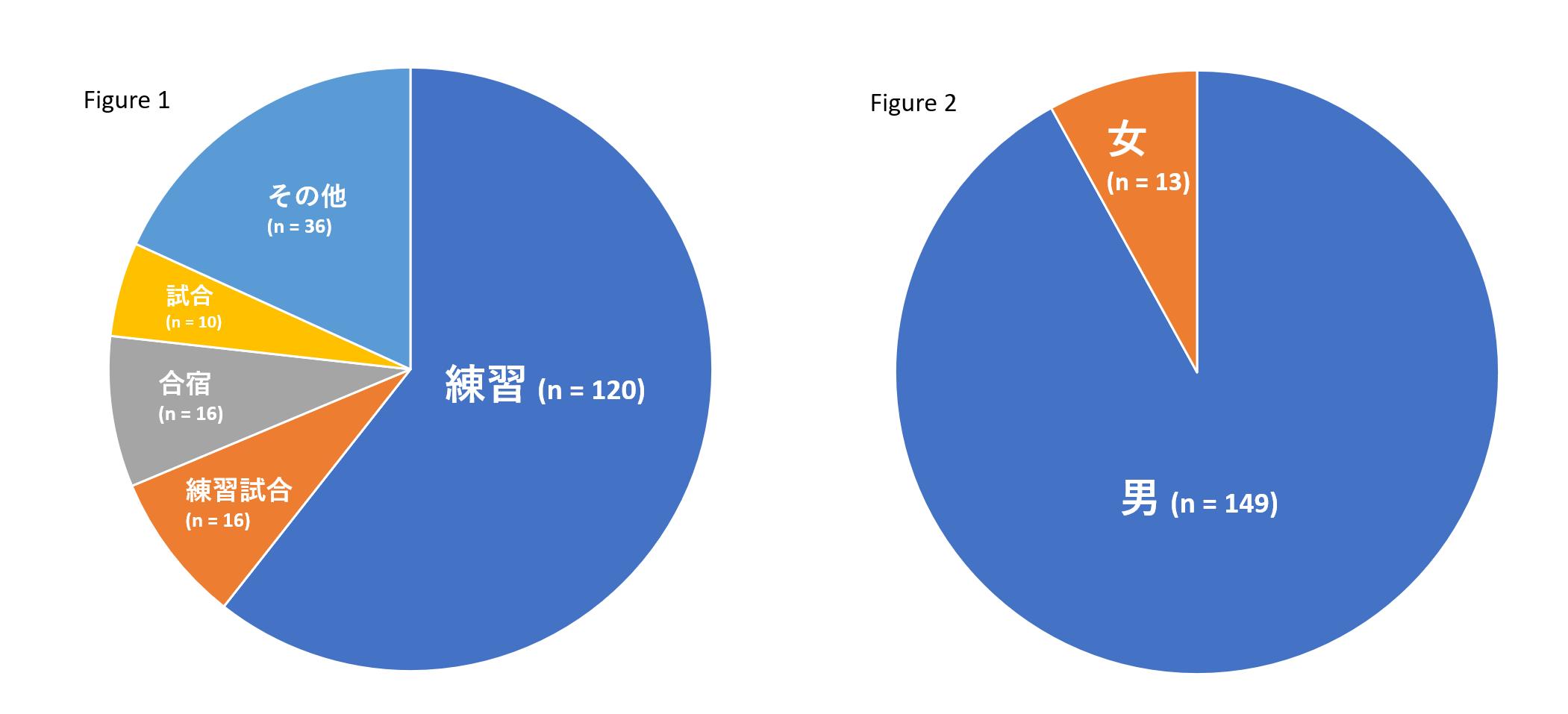 最新エビデンスレビューから紐解く、日本の中学・高校の部活動で起こる死亡事故の実態_b0112009_08033558.png