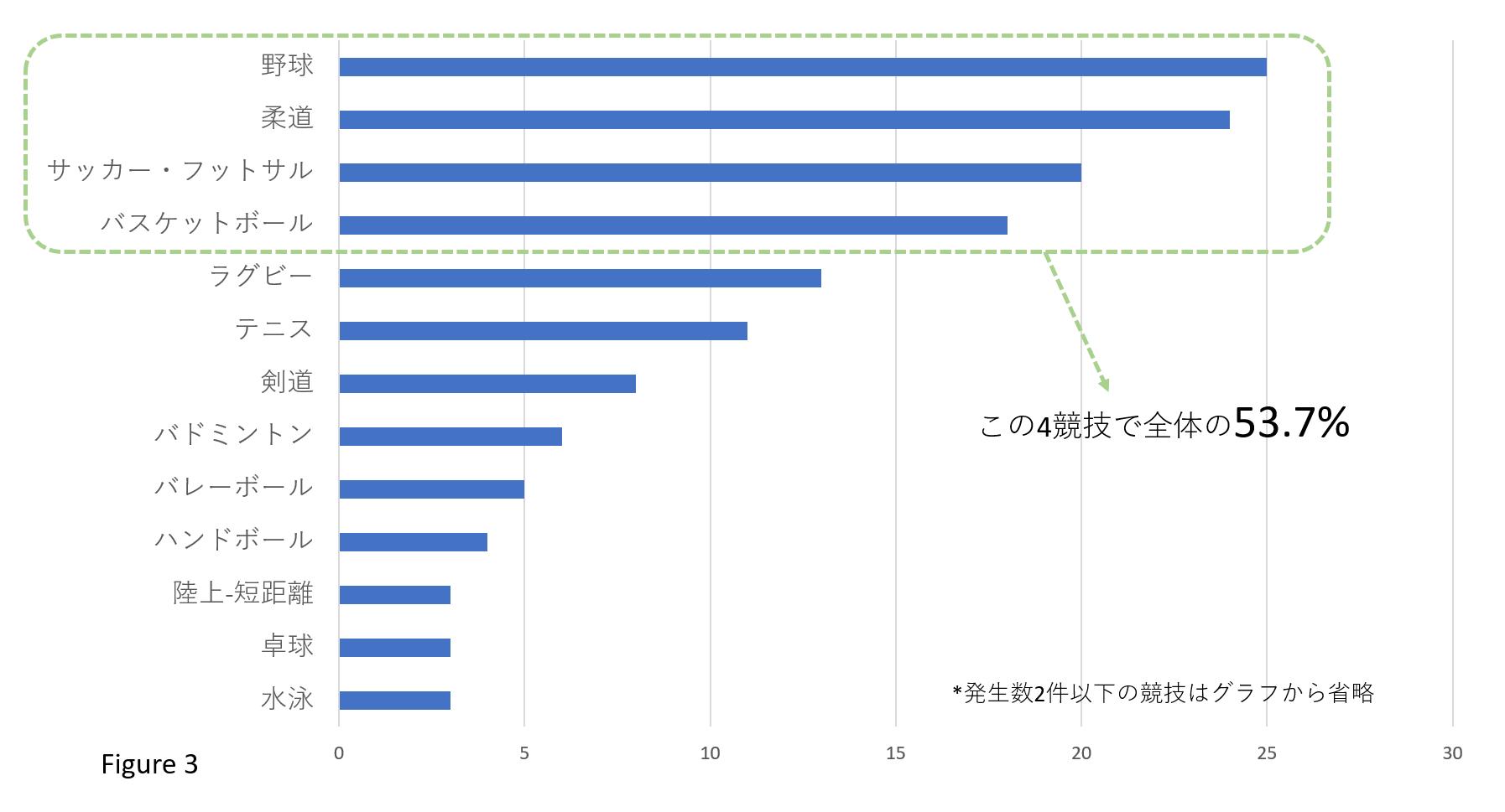 最新エビデンスレビューから紐解く、日本の中学・高校の部活動で起こる死亡事故の実態_b0112009_08154521.png