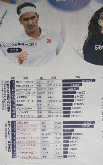 オリンピック出場予定の主な有名選手の長者番付_a0151444_17011605.jpg