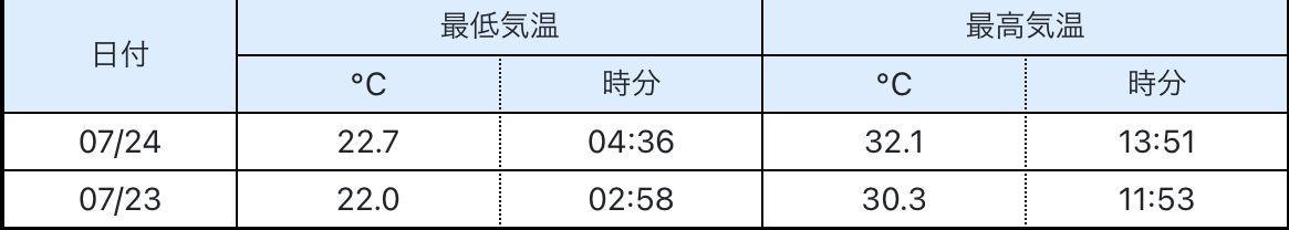 札幌市の大部分が真夏日_c0025115_21382205.jpg