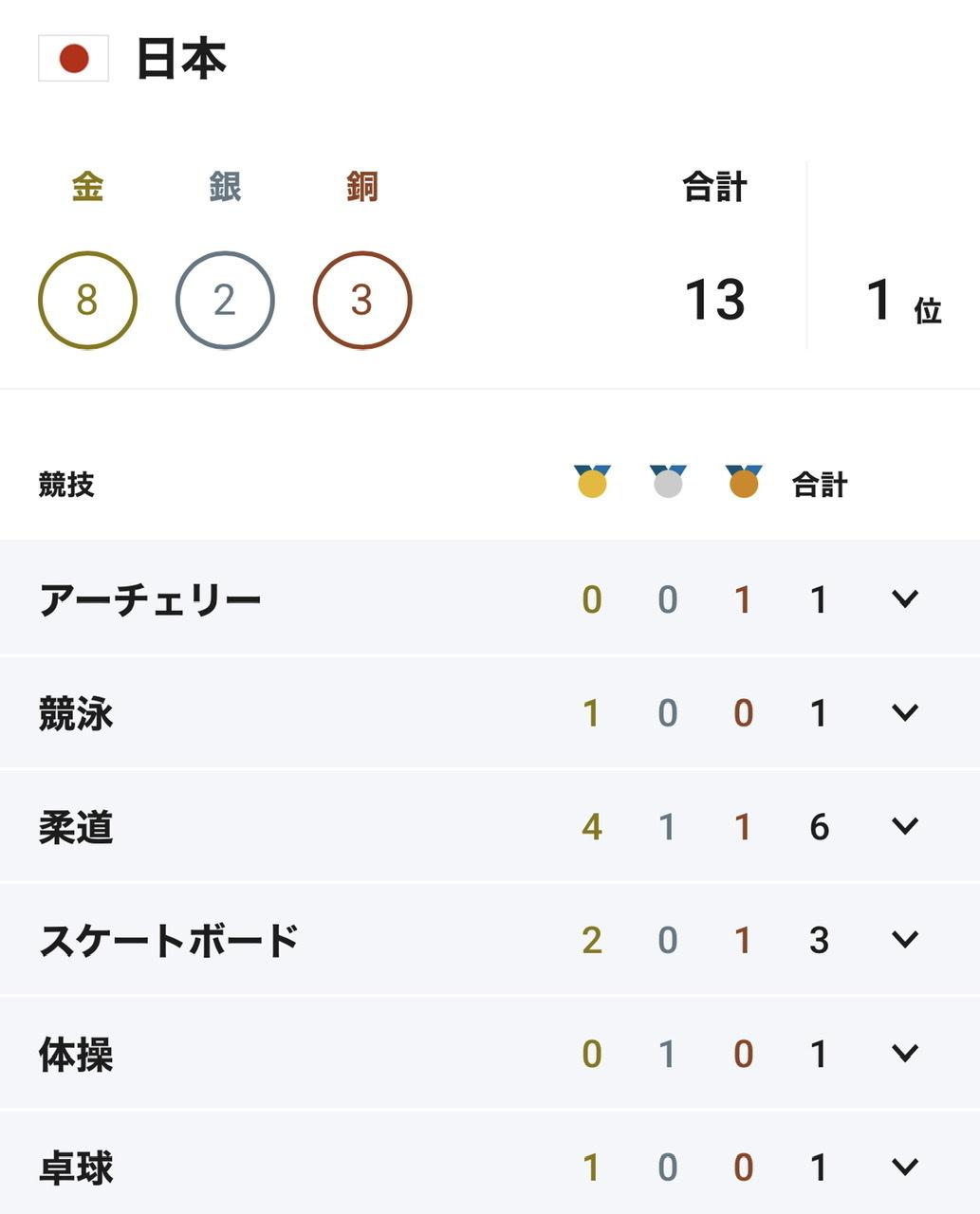 日本1位❣️_c0180686_22552455.jpeg