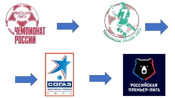 ロシアのプロサッカーリーグの名称について_f0072621_10340468.png