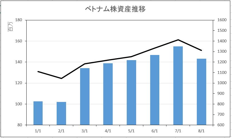 7月末ベトナム株は前月比で大幅な減少_c0073205_22074431.png