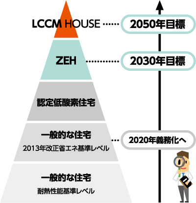 ZEHを超えるLCCM住宅_f0206977_17365091.jpg