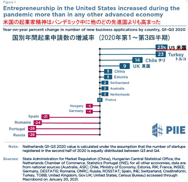コロナ禍のアメリカで空前の起業ブーム_b0007805_05474616.jpg