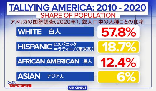 アメリカ国勢調査(2020年版)の結果が出ましたよ_b0007805_04534724.jpg