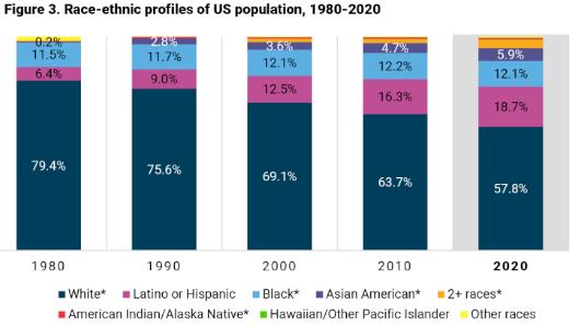 アメリカ国勢調査(2020年版)の結果が出ましたよ_b0007805_04540357.jpg