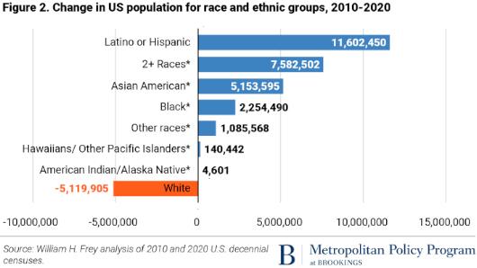 アメリカ国勢調査(2020年版)の結果が出ましたよ_b0007805_04541915.jpg
