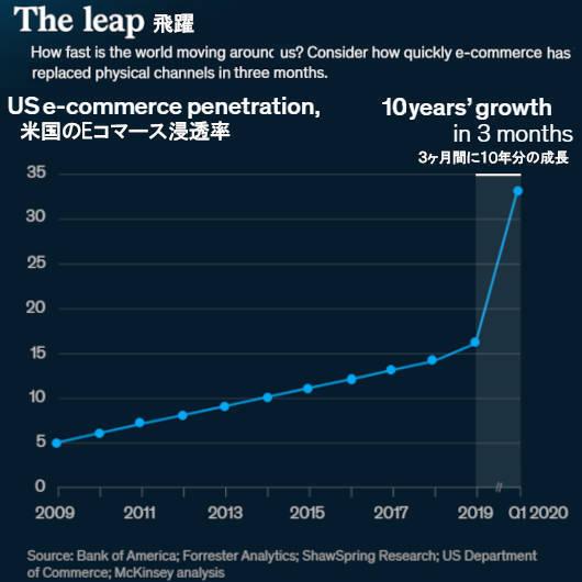 2021年第2四半期、米国「リテール・テック」分野への投資額、前年比3倍の315億ドル(約3兆5千億円)の史上最高水準_b0007805_07111525.jpg