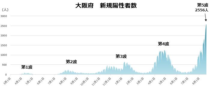 COVID-19:大阪府と東京都の現状(8月22日現在)_e0156318_10172975.png