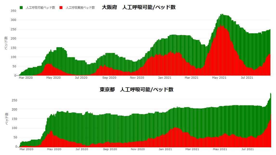COVID-19:大阪府と東京都の現状(8月22日現在)_e0156318_10275136.png