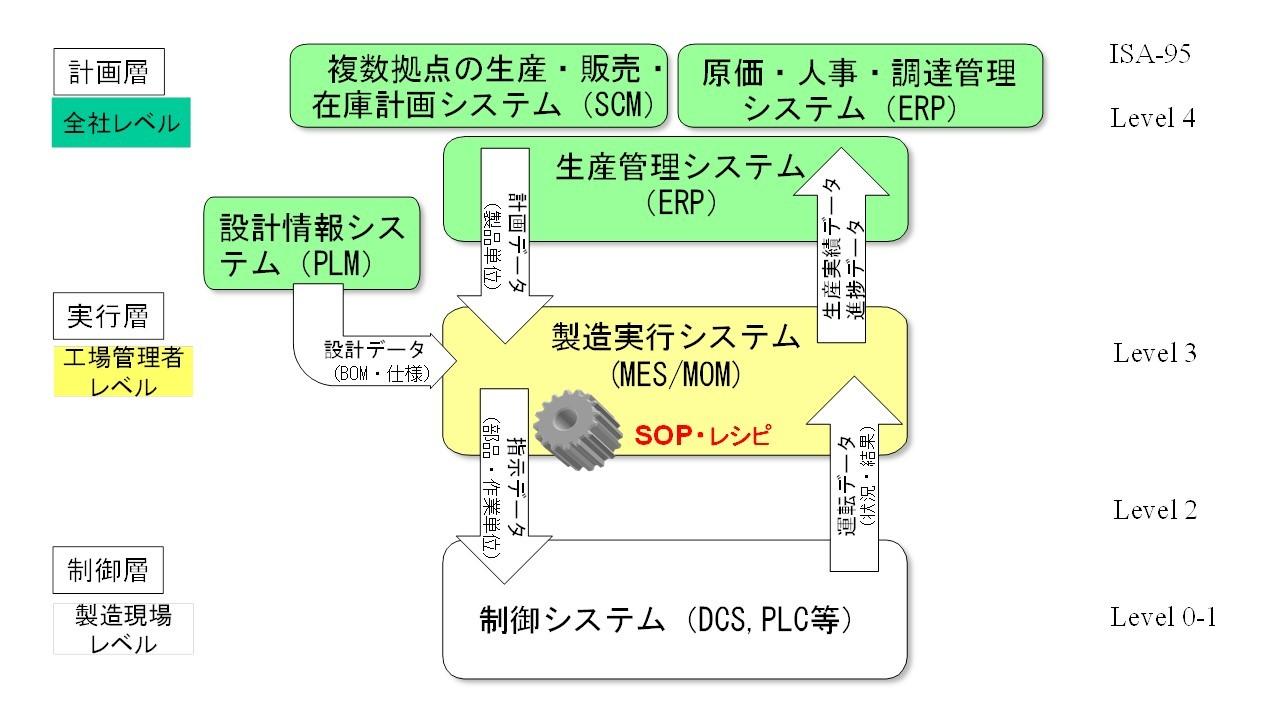 モノの「作り方を管理する」システムとは (そしてMESに関するシンポジウムのご案内:10月7日AM)_e0058447_12025269.jpg