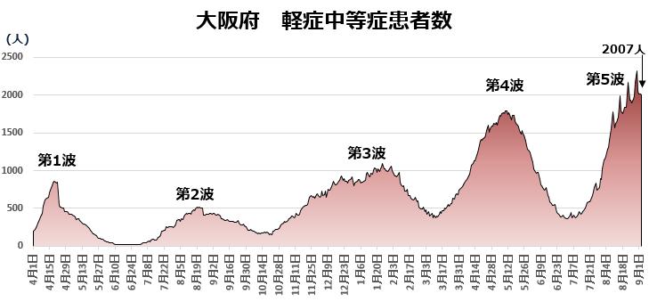COVID-19:大阪府の現状(9月3日)_e0156318_21465874.png