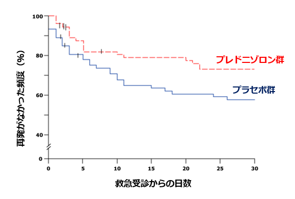 COPD増悪に対する全身性ステロイドは将来的な増悪を減らす_e0156318_11301815.png