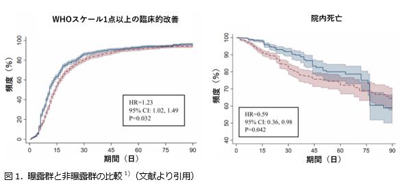 COVID-19への全身性ステロイド投与は、抗ウイルス薬に先行させるべきではない_e0156318_07151164.png