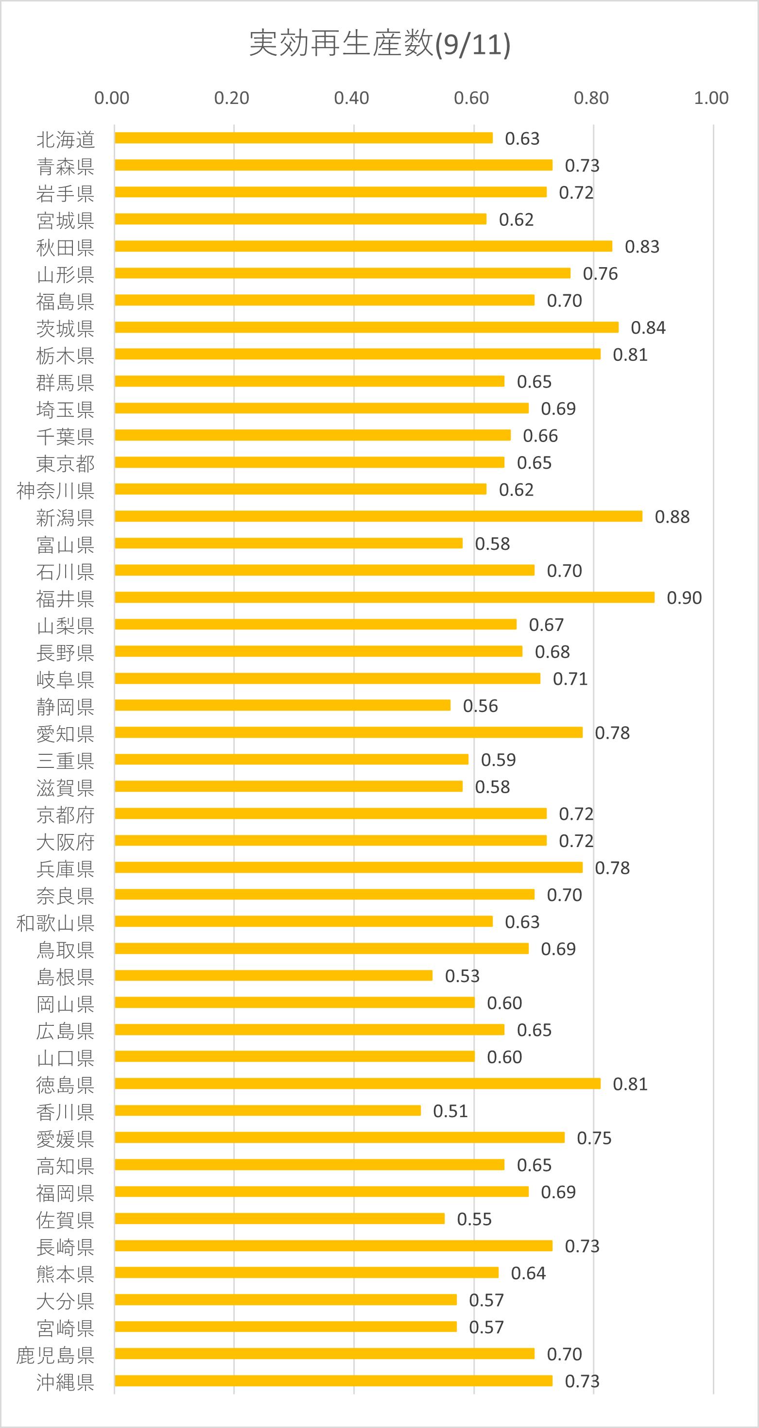 五輪開催前と後、東京都の検査数の変化はデルタ株だけの理由なのか疑問。_e0337777_15514153.png