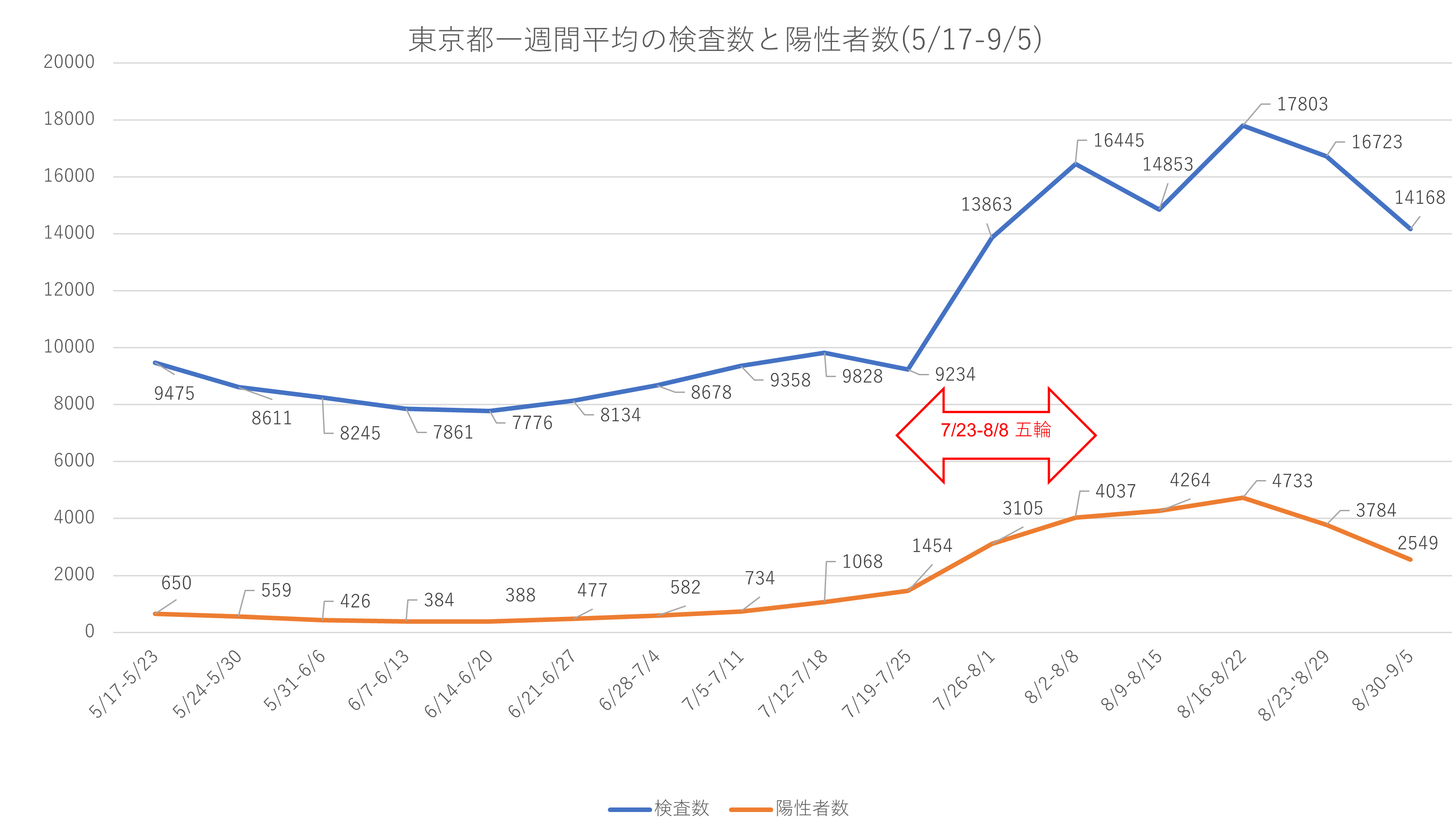五輪開催前と後、東京都の検査数の変化はデルタ株だけの理由なのか疑問。_e0337777_16155813.png