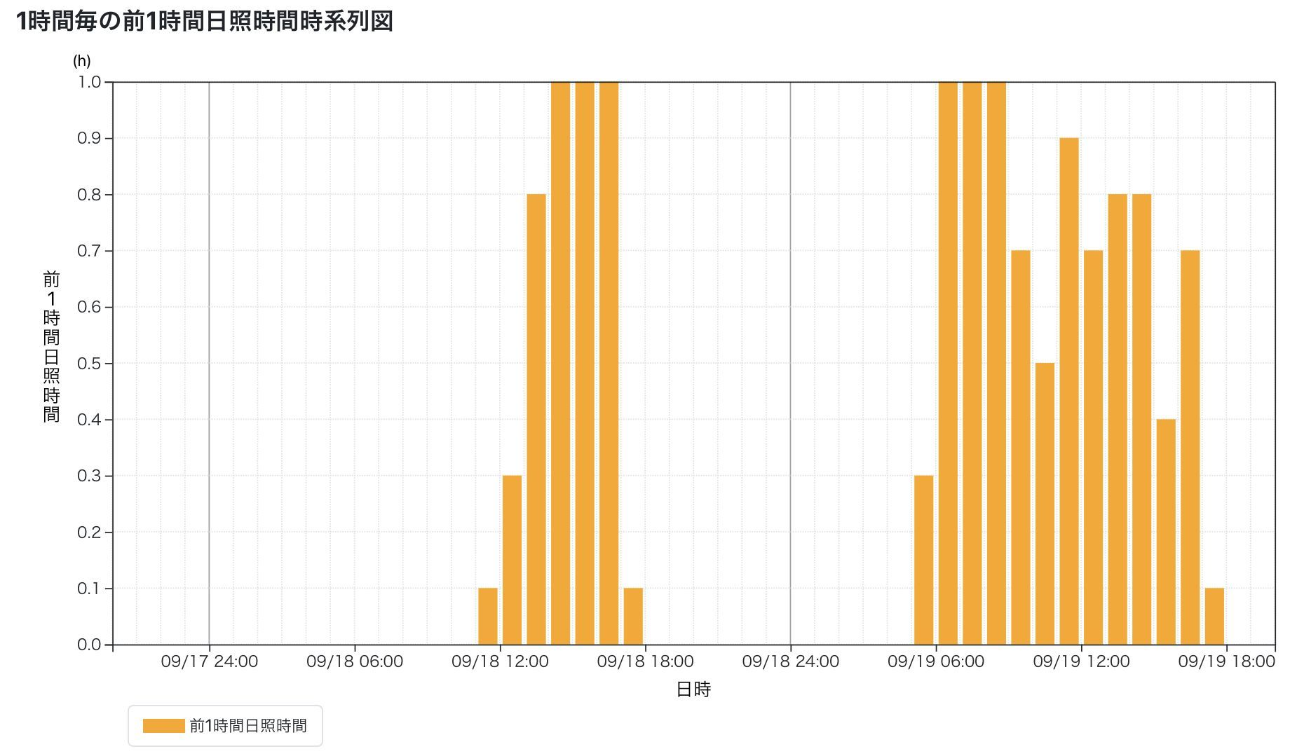 台風崩れの低気圧の影響を受けた昨日からの回復_c0025115_21470147.jpg