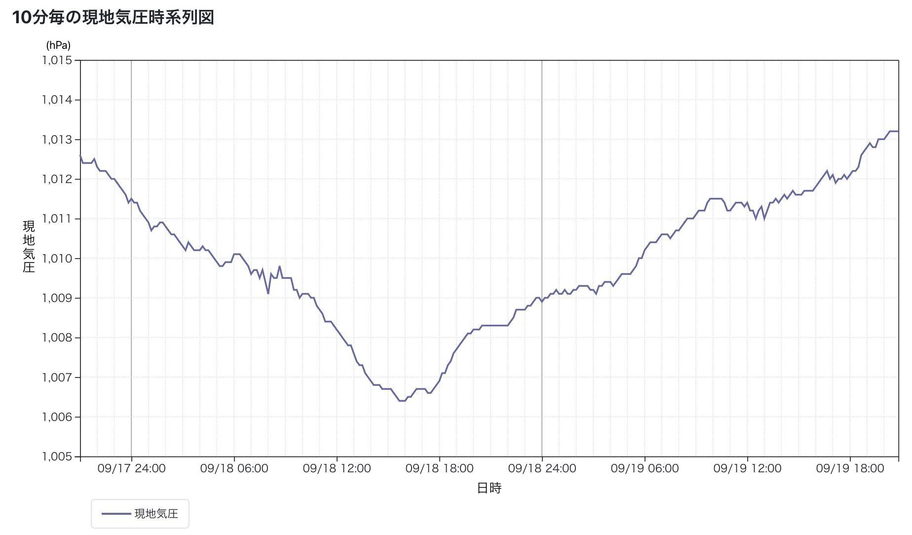 台風崩れの低気圧の影響を受けた昨日からの回復_c0025115_21534063.jpg