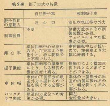小田急電鉄における強制振子試験が行われた話_a0091267_23450677.jpg