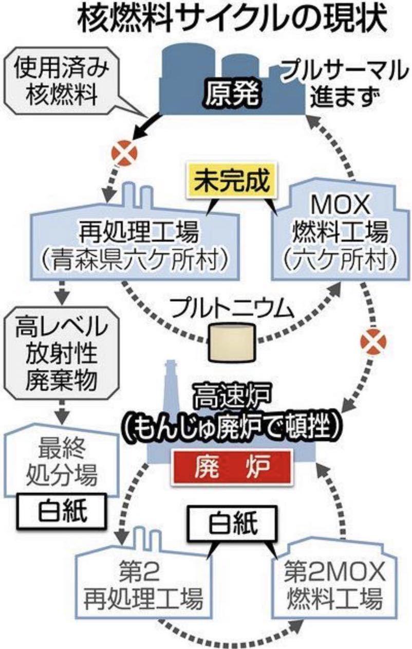 核燃料サイクル発言で、原子力資料情報室声明_e0068696_07085509.jpg