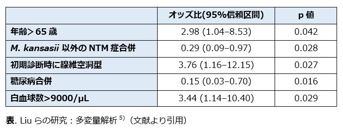 肺Mycobacterium kansasii症は自然軽快するか?_e0156318_23203756.png