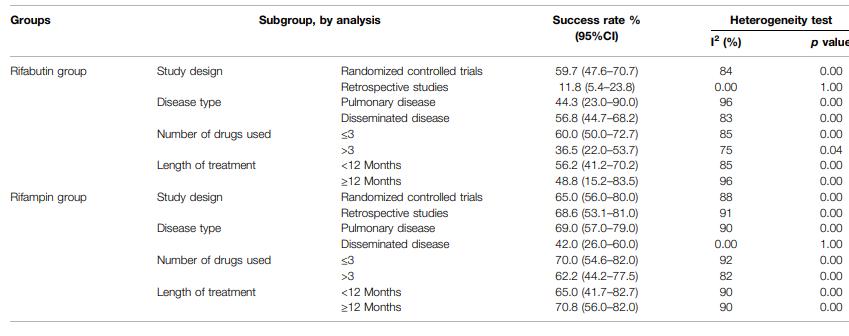 メタアナリシス:MAC症に対するリファンピシン vs リファブチン_e0156318_00522484.png