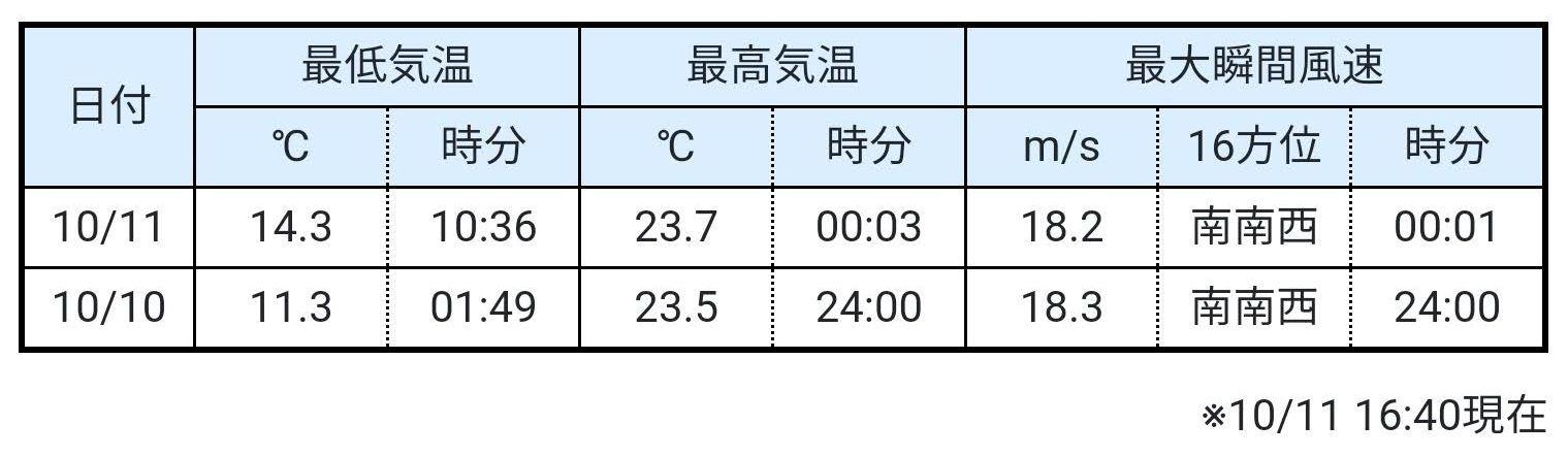 真夜中の最高気温_c0025115_20450440.jpg