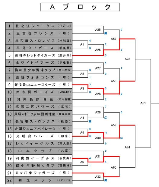 第20回 富田林ロータリー旗争奪少年野球大会 10/10日終了 トーナメント_c0309012_08142265.jpg
