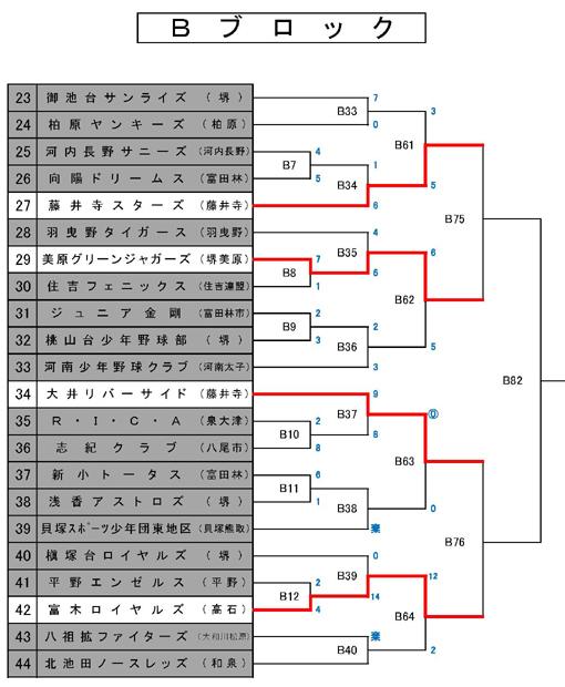 第20回 富田林ロータリー旗争奪少年野球大会 10/10日終了 トーナメント_c0309012_08143550.jpg