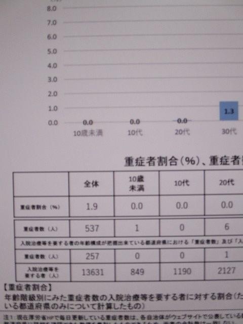 「12~15歳へのワクチン接種事業」に係る9月議会補正予算での質疑_f0141310_07450021.jpg