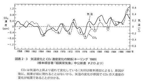 新型コロナウィルスと地球温暖化_c0035230_00350969.jpg
