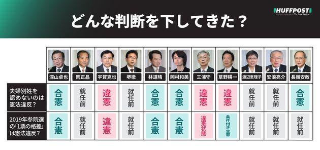 最高裁判所裁判官国民審査_b0301101_01242393.jpg