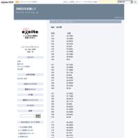 2013.06.30 - 目標 BMI22
