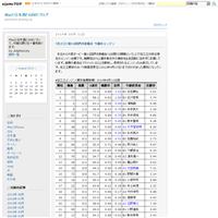 (阪神11R)GI第77回桜花賞 - Macと日本酒とGISのブログ